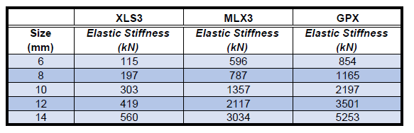 Elastic Stiffness Measurement Table