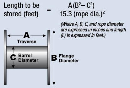 WindWinch_Rope Capacity Formula